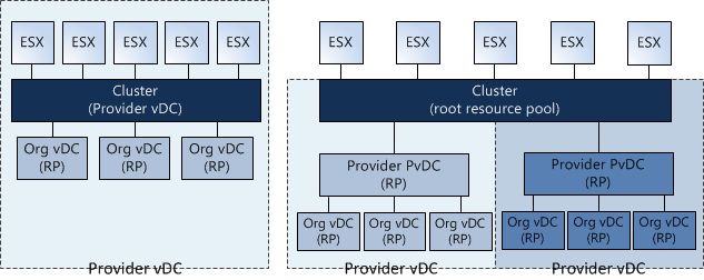 Aligning PvDC to Cluster or Resource Pool