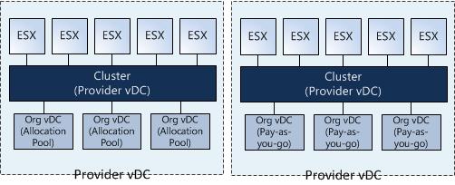 Provider vDC per VMware ESX Cluster