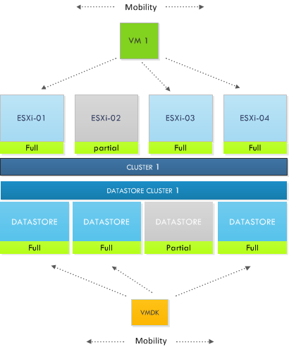 VM mobility in partially connected datastore clusters