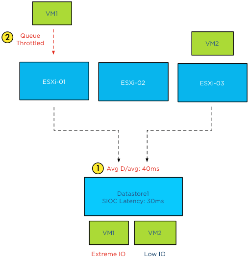 SIOC threshold violation host queue throttled