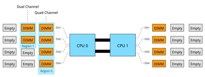 Part 7-3-Unbalanced Channel mode configuration