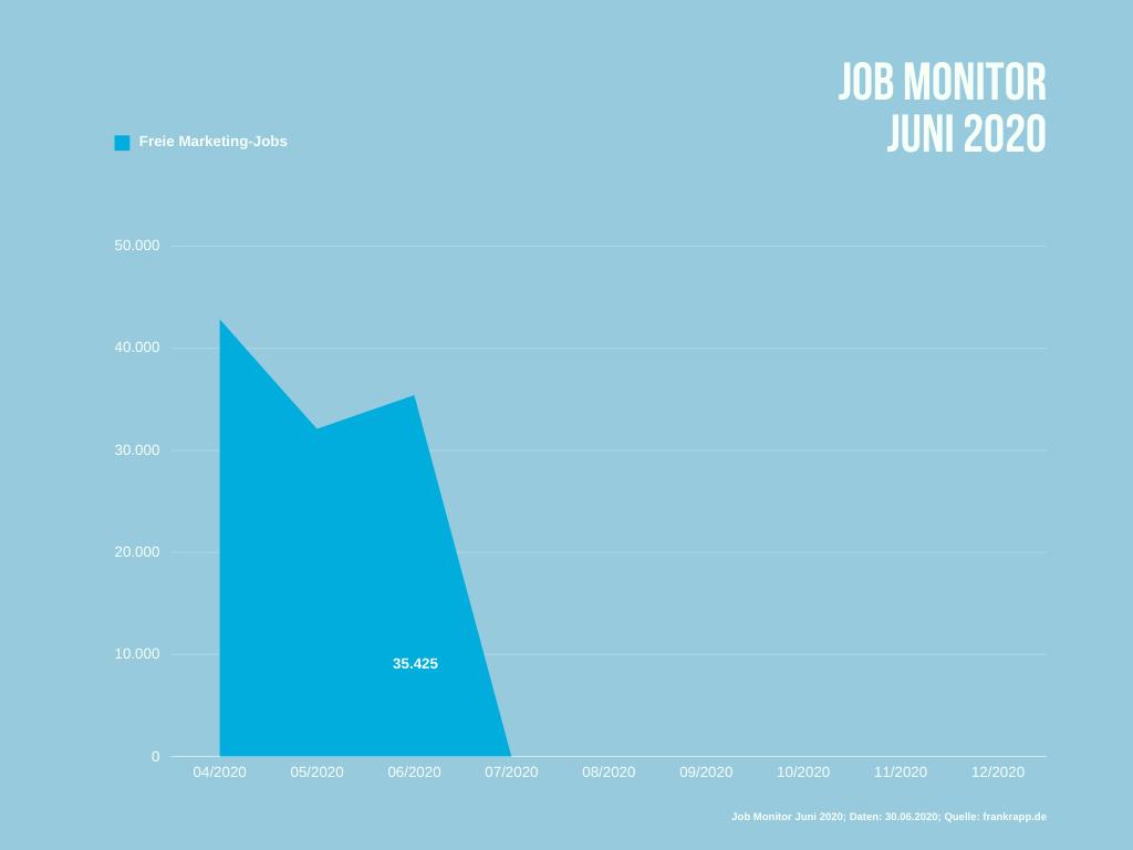 35.425 freie Jobs mit Marketing-Bezug gibt es im Juni 2020 Deutschland.