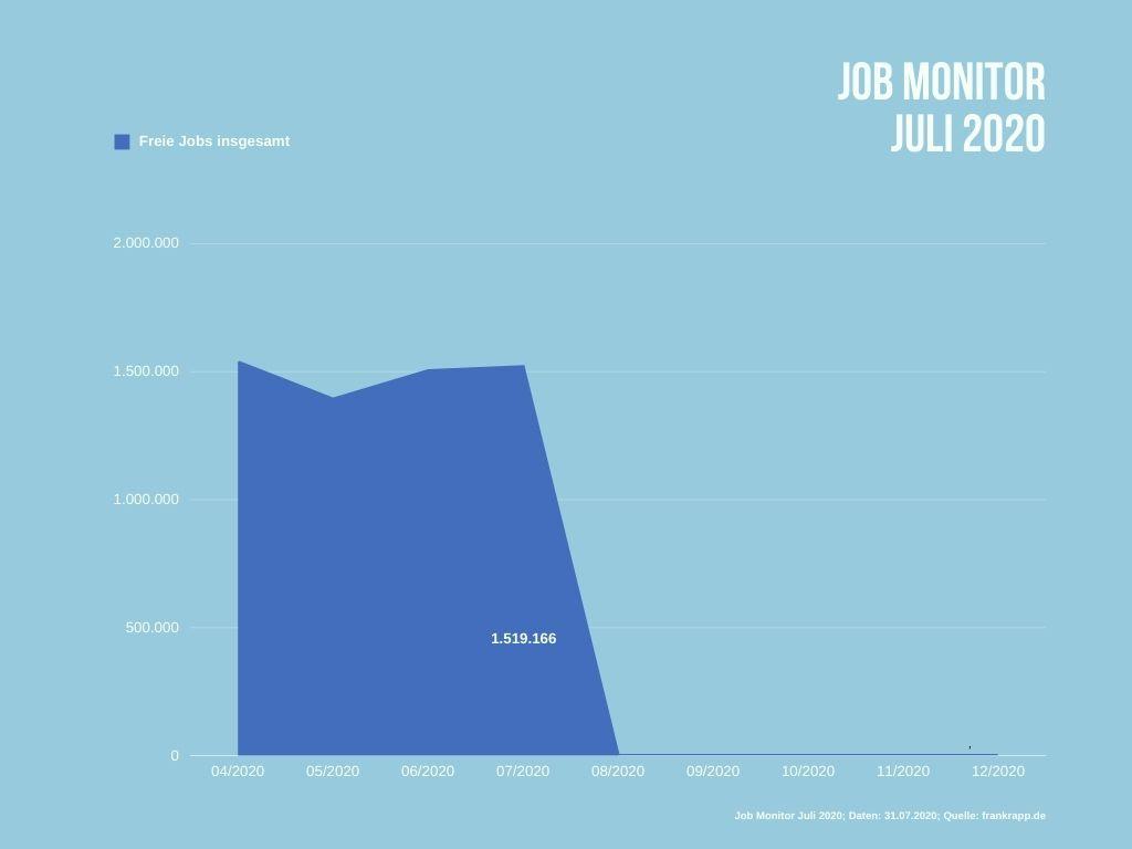 Anzahl durchschnittlich freier Jobs in Deutschland im Juli 2020.