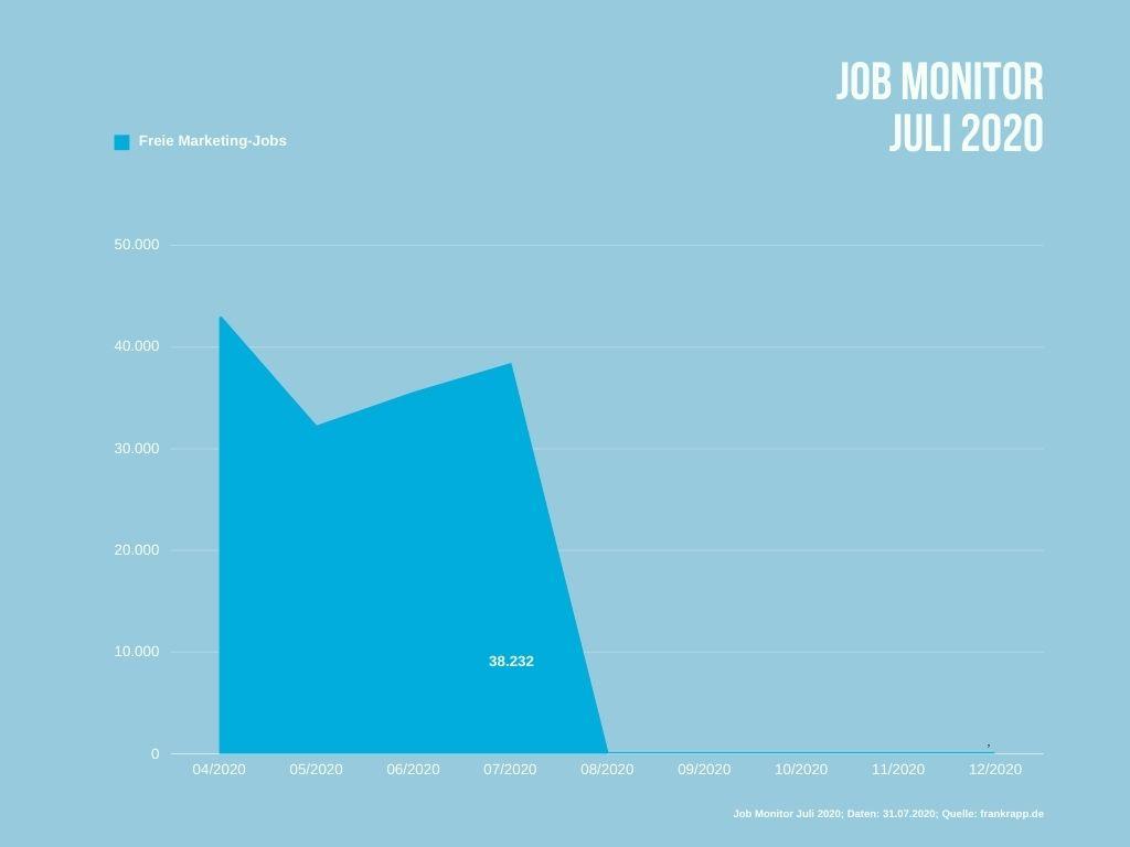 Anzahl durchschnittlich freier Jobs mit Marketing-Bezug in Deutschland im Juli 2020.