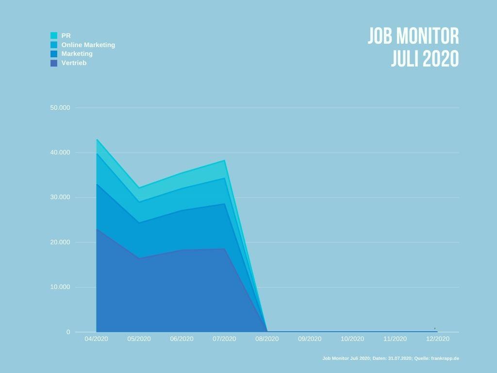 Entwicklung der freien Jobs mit Marketing-Bezug im zeitlichen Verlauf.