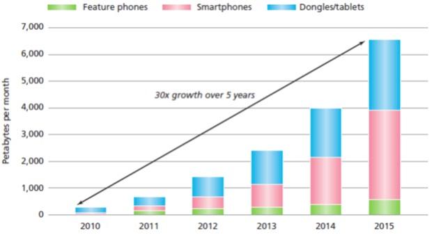 Alcatel Lucent Mobile Data Traffic Forecast (2011)