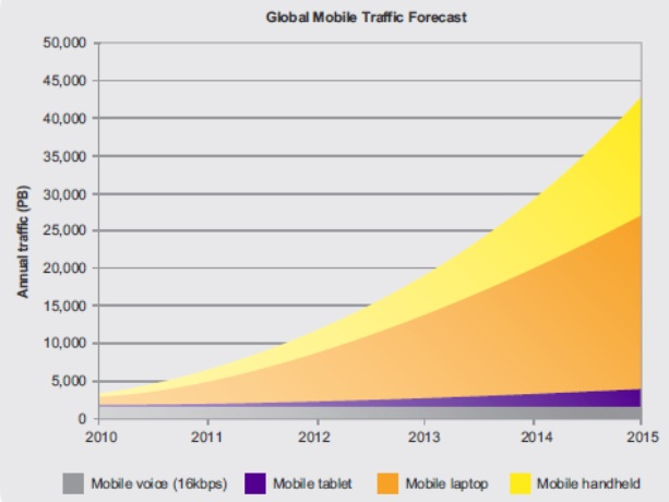 NSN Mobile Data Traffic Forecast
