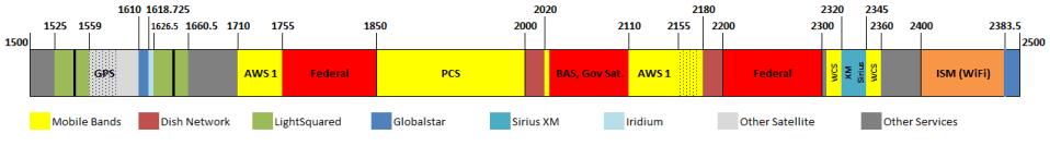 1500-2500 MHz US Bandmap