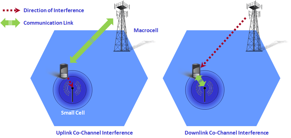 Co-channel interference scenarios in small cell deployments.