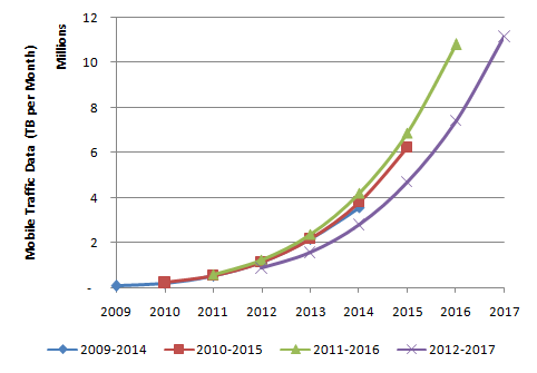 Cisco VNI Mobile Traffic Data Forecast
