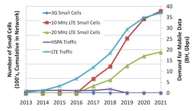 Busy hour demand for capacity and cumulative number of small cells required to equalize capacity supply with demand.