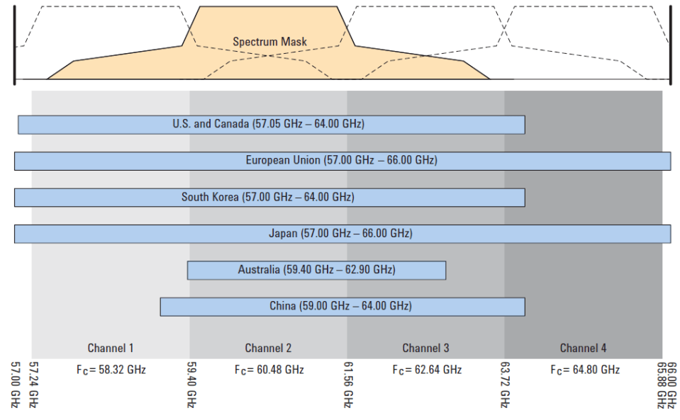 60 GHz Channel Band.