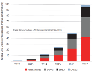 Diameter Signaling: Generally, signaling is growing at > 2x rate of data traffic (Source: Oracle)