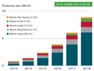 M2M is 5.7% of total mobile traffic in 2018 (Source: Cisco VNI, 2014)