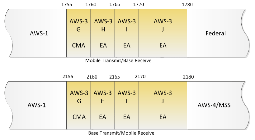 AWS-3 Paired Bands: 1755-1780 and 2155-2180 MHz