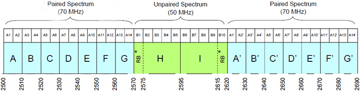 Canada 2500 MHz Band Plan