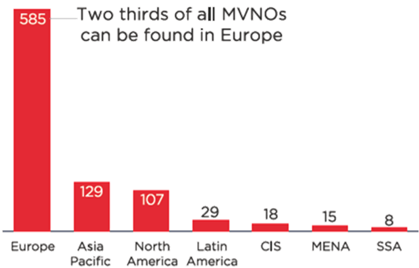 MVNO Distribution
