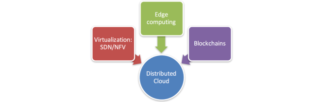 Distributed Cloud Competitive Levers - Edge Computing