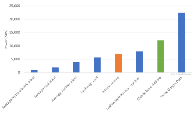 Bitcoin Mining vs. Mobile Base Station Power Consumption Comparison