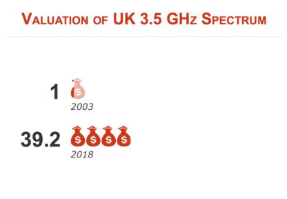 UK 3.5 GHz spectrum valuation 2018 vs. 2003