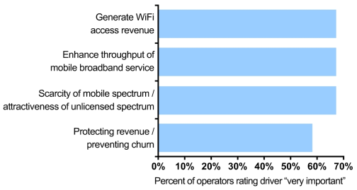 Top Drivers for Deploying Carrier Wi-Fi