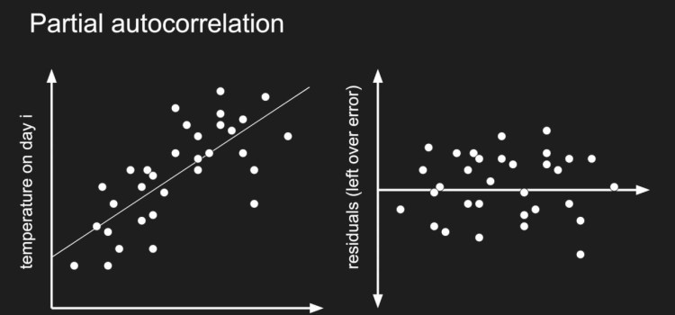 How Autocorrelation Works