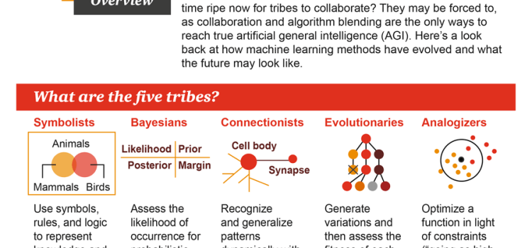 Evolution of Machine Learning Infographic