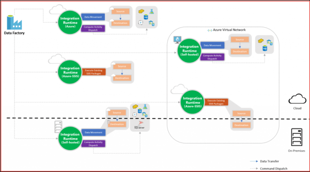 Integration runtime in Azure Data Factory