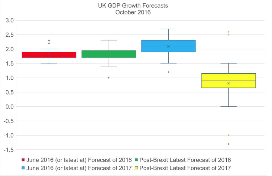 october-growth-forecasts