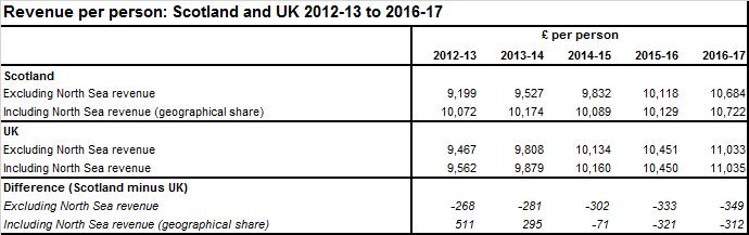 2016-17 GERS Revenues Final