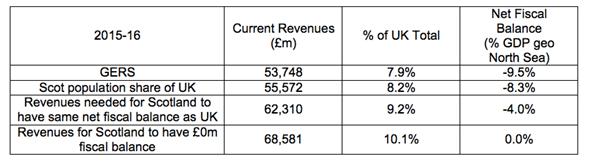 Revenue Calculations