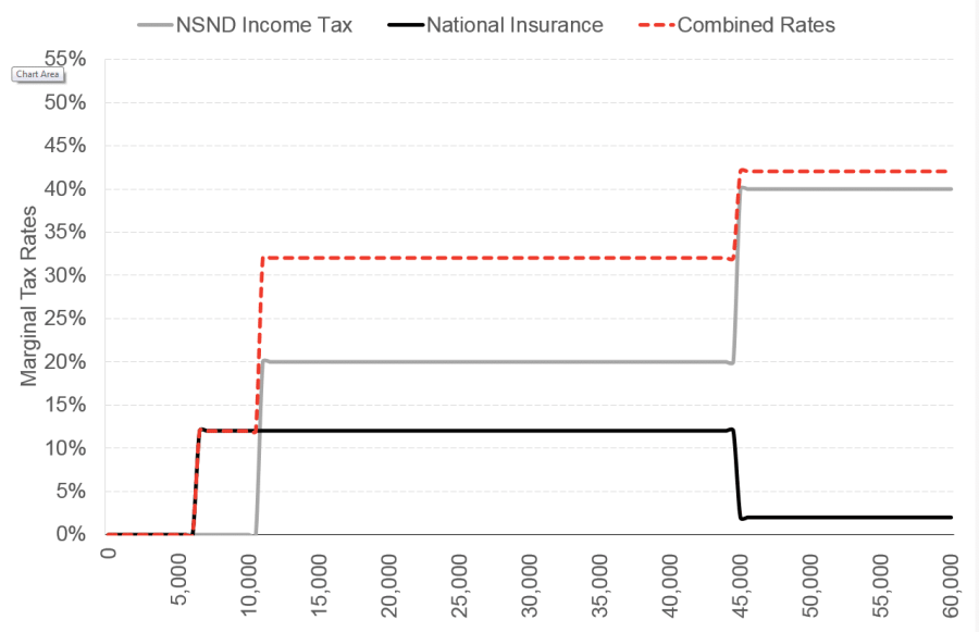 UK Income Tax Marginal Tax Rates for blog
