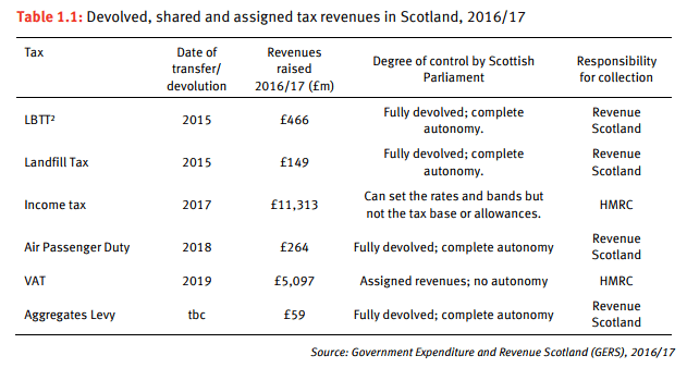 Devolved taxes picture
