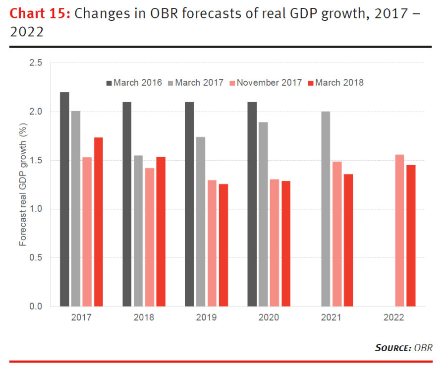 Changes in OBR forecasts of real GDP growth, 2017 - 2022