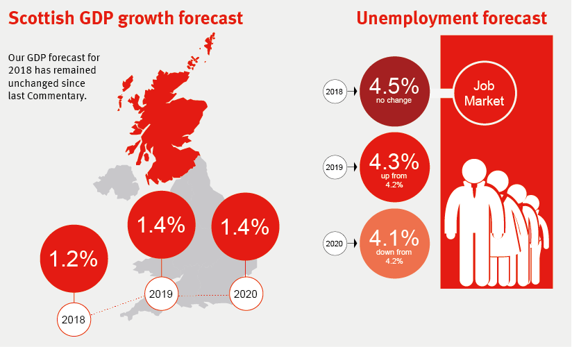 FAI Scottish Economic Forecasts - March 2018