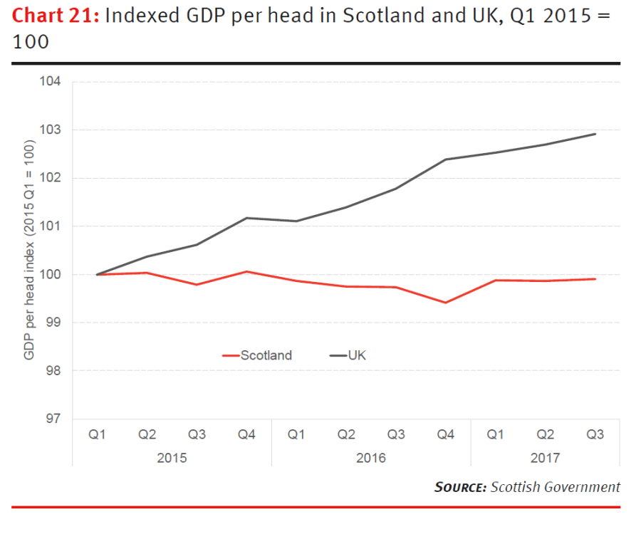 Indexed GDP per head in Scotland and UK, Q1 2015 = 100