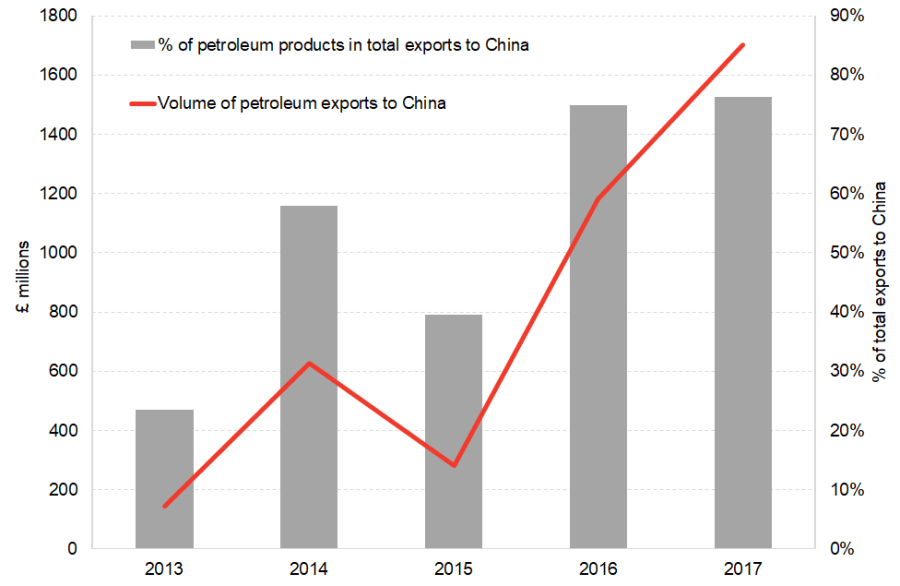 Volume and proportion of petroleum exports to China from Scotland
