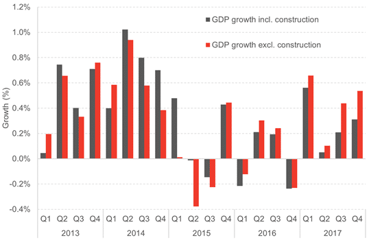 scottish-gdp-excluding-construction.png