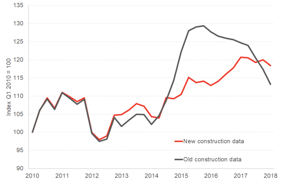 Revisions to Scottish GDP construction series