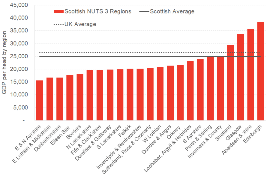 GVA per head in Scotland