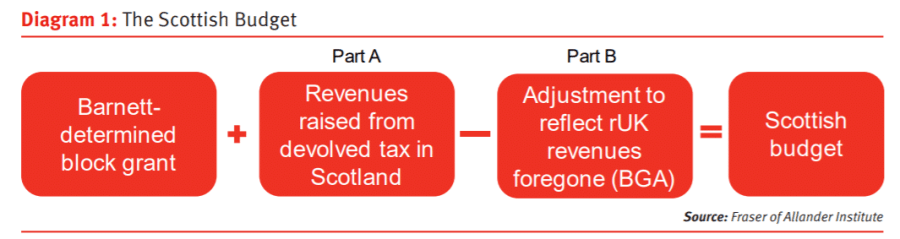 Has the Scottish Government received a £700m 'bail-out' from