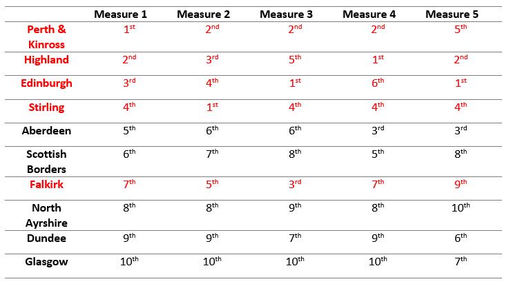 Blog 2 Table 3