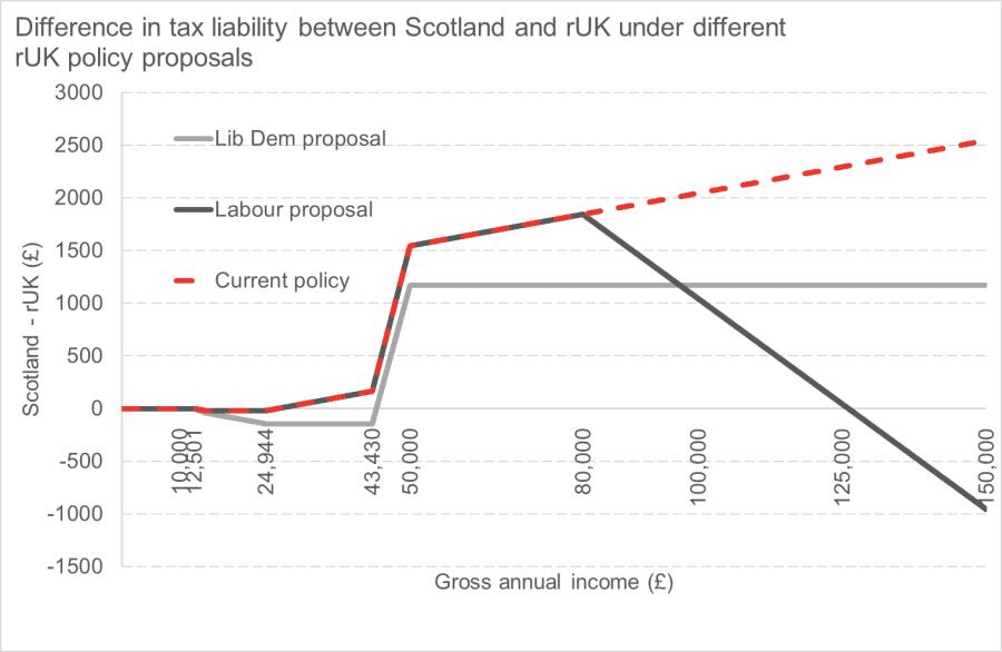 manifesto tax chart