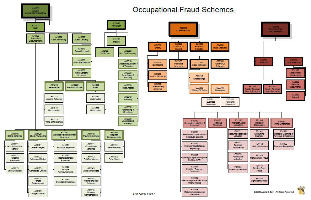 Occupational Fraud Schemes