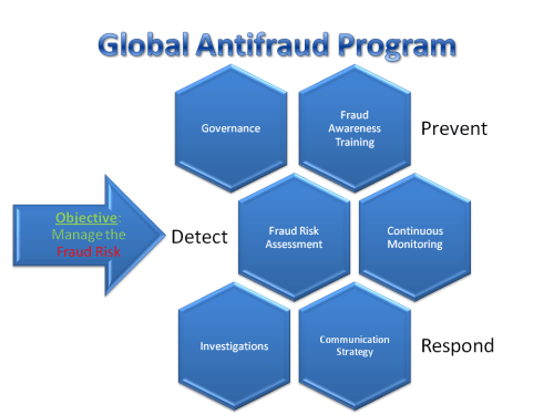 Global Antifraud Program