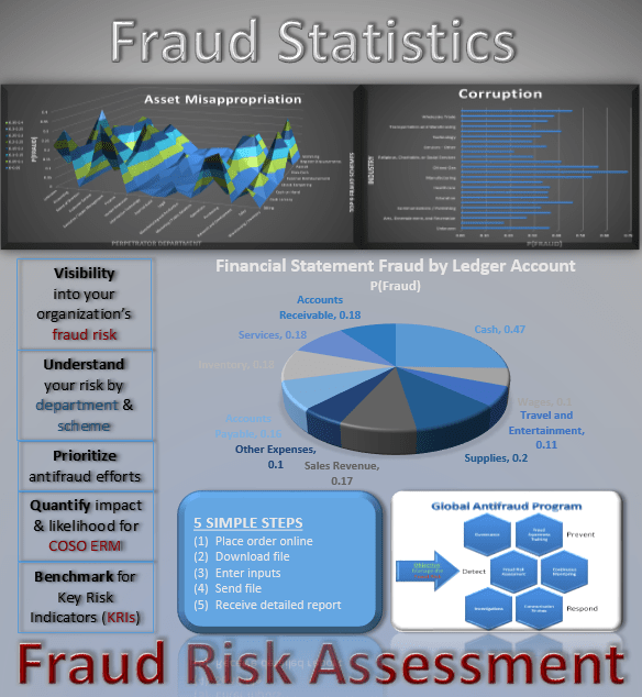 Report Service: Fraud Risk Assessment