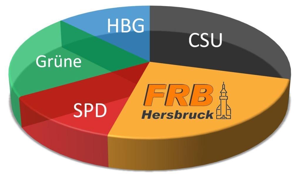 Sitzverteilung im Hersbrucker Stadtrat