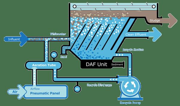 Image result for dissolved air flotation