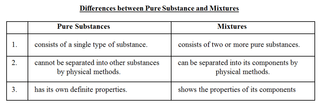 Nature Of Matter On The Basis Of Their Chemical Properties