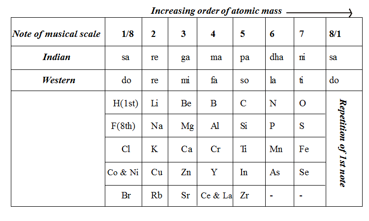 Newlands law of octaves freakgenie when elements are arranged in the order of their increasing relative atomic masses the properties of eighth element were similar to the first one like the urtaz Choice Image
